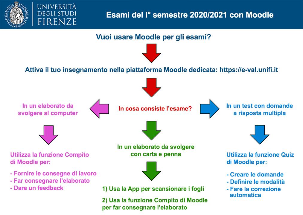 Esami_del_I_semestre_2020-2021_con_Moodle